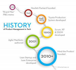 Timeline history of Product Management in Tech
